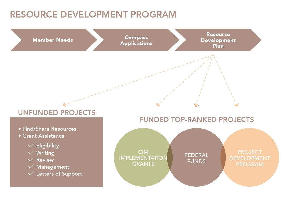resource development program flow chart