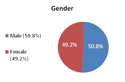 Demographic Gender