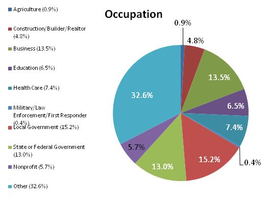 Demographic Occupation