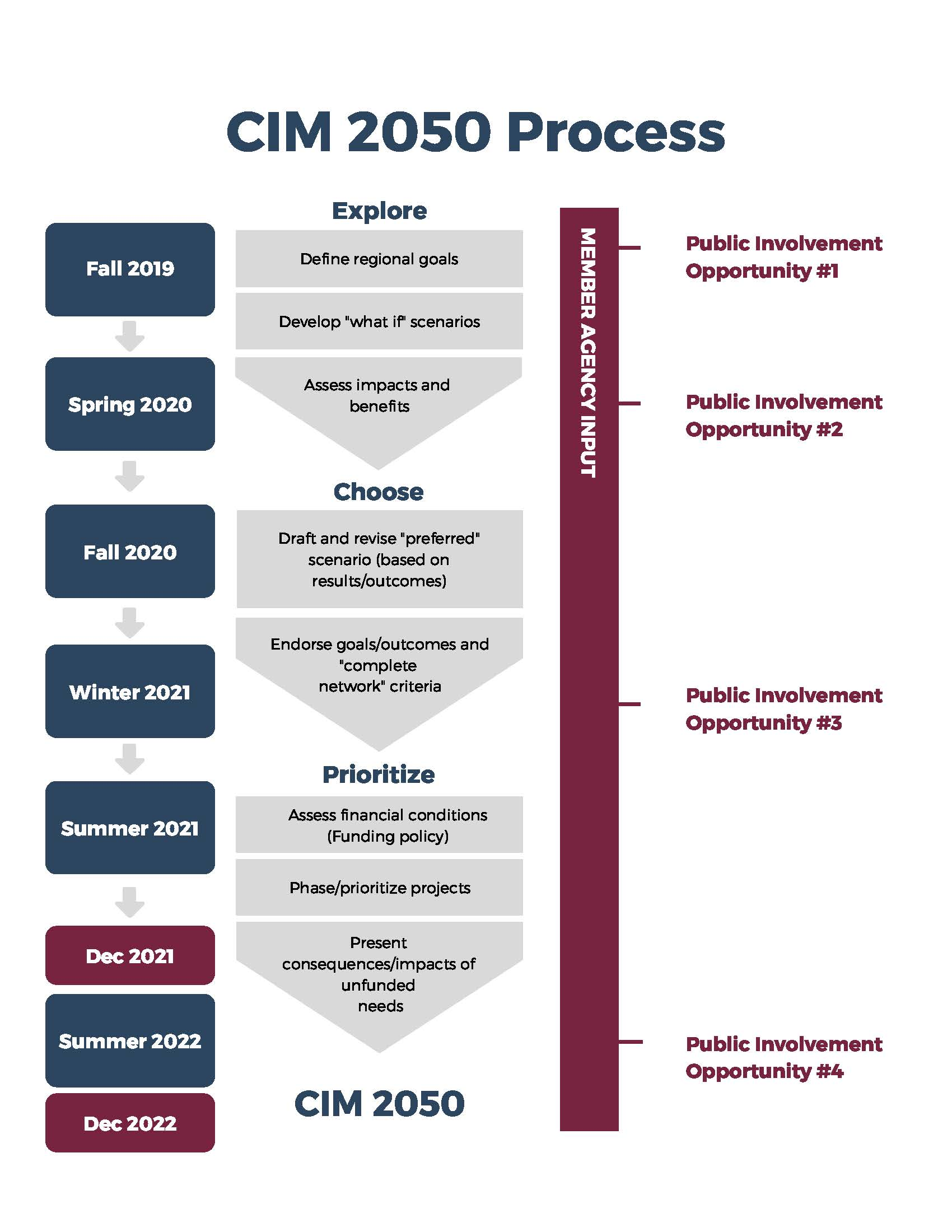 Graphic of the three phases of the Communities in Motion 2050 Planning Process