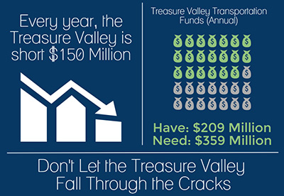 Infographic showing the annual trasnportation funding shortfall in the Treasure Valley of 150 million dollars