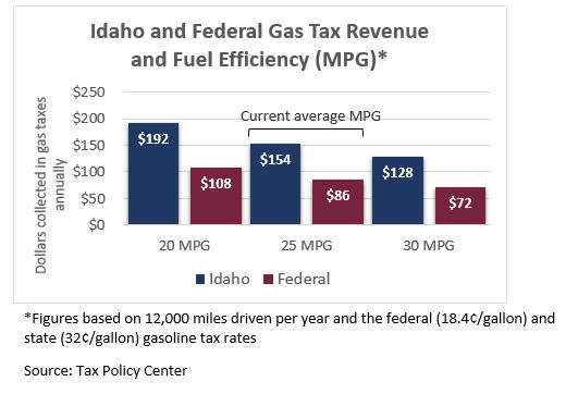 Idaho and federal gas tax revenue and fuel efficiency chart