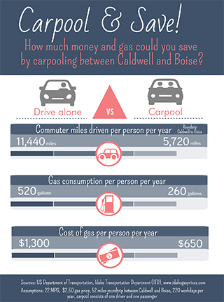 Infographic: Commuter miles, gallons of gas, and cost of gas comparisons between driving alone and carpooling