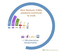 Infographic: How Treasure Valley residents commute to work by percentage