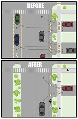 Infographic: Before and after diagram of a roadway with a raised median installed
