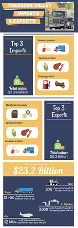 Infographic: Top three imports and exports in the Treasure Valley