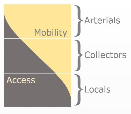 graphic representation of how arterial, collector, and local roads relate to mobility and access